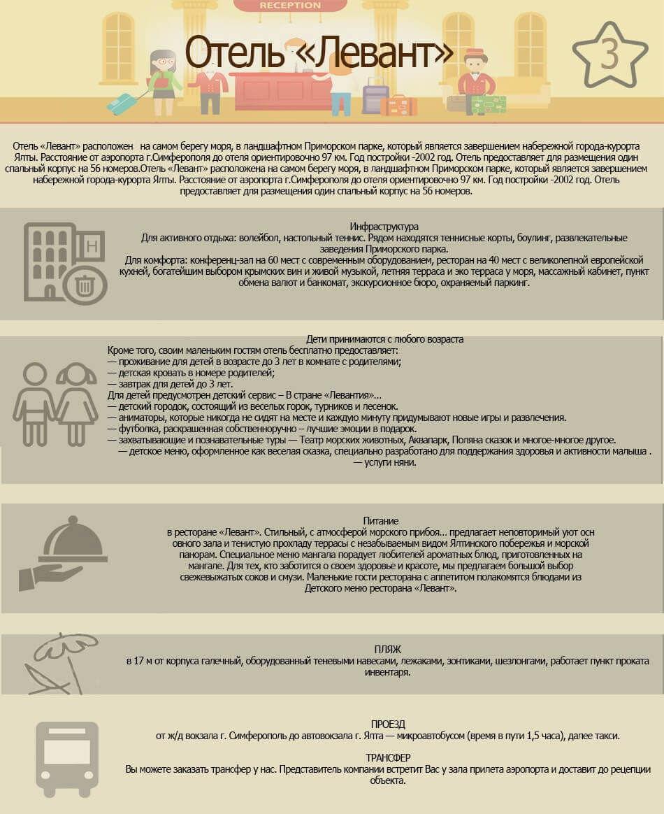 описания отеля Левант - инфографика от Кенеш-тур
